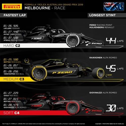 Pirelli Infographics Australia