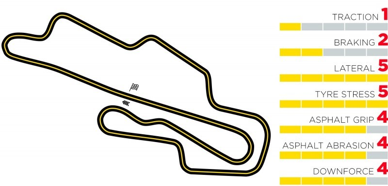 tuscan-f1-track-characteristics